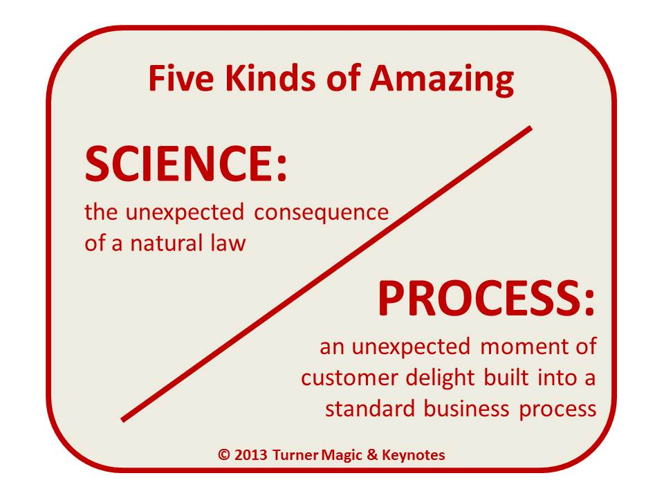 Five Kinds of Amazing: Science and Process